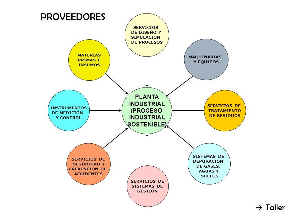 PROVEEDORES  Taller PLANTA INDUSTRIAL (PROCESO SOSTENIBLE) SERVICIOS