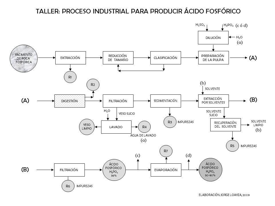 TALLER: PROCESO INDUSTRIAL PARA PRODUCIR ÁCIDO FOSFÓRICO