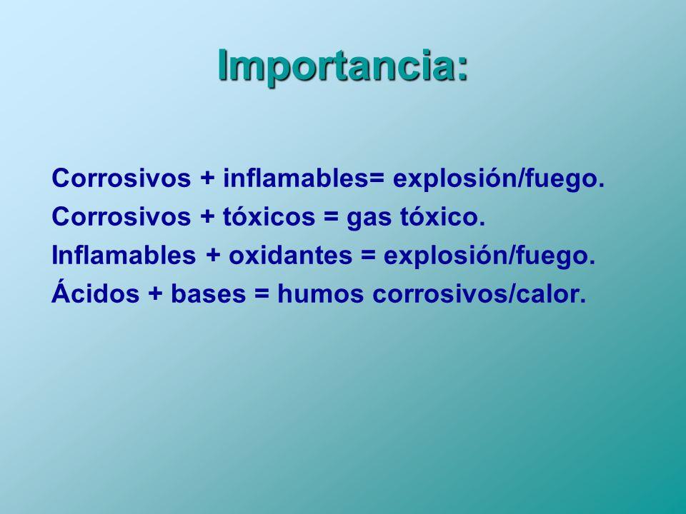 Importancia: Corrosivos + inflamables= explosión/fuego.