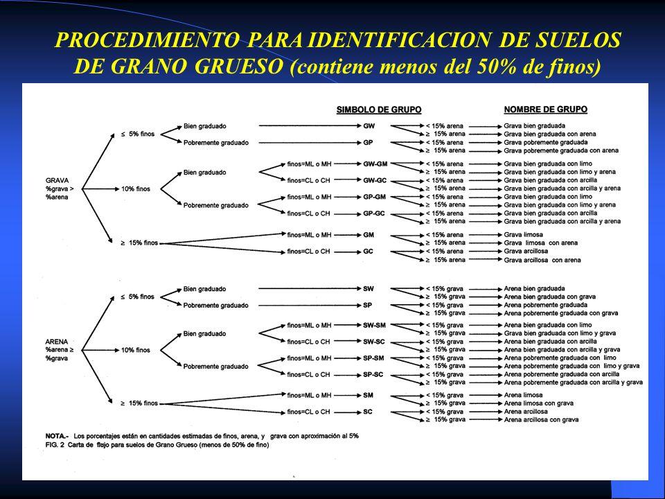 PROCEDIMIENTO PARA IDENTIFICACION DE SUELOS DE GRANO GRUESO (contiene menos del 50% de finos)