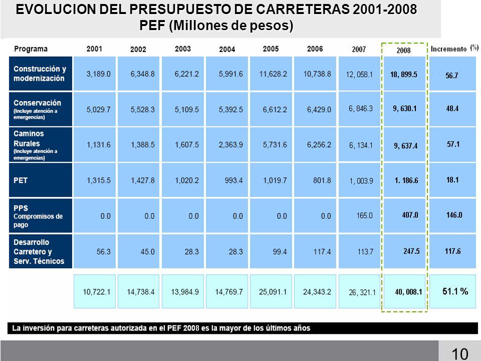 10 EVOLUCION DEL PRESUPUESTO DE CARRETERAS 2001-2008