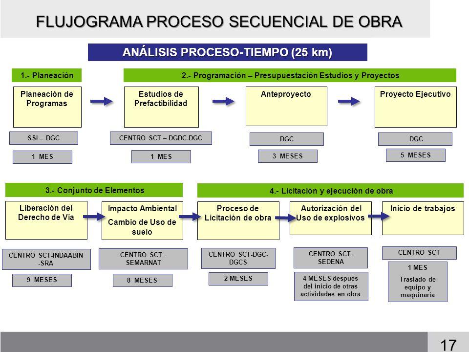 FLUJOGRAMA PROCESO SECUENCIAL DE OBRA