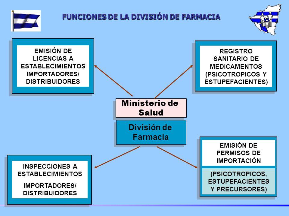 FUNCIONES DE LA DIVISIÓN DE FARMACIA
