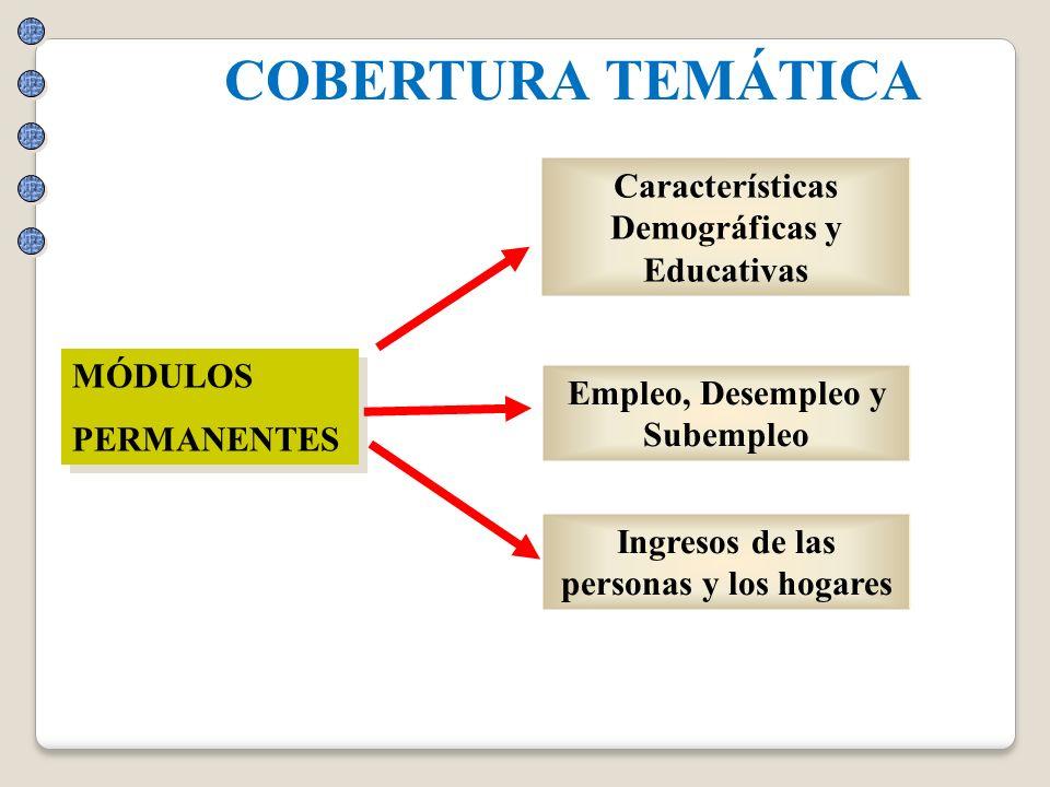 COBERTURA TEMÁTICA Características Demográficas y Educativas MÓDULOS
