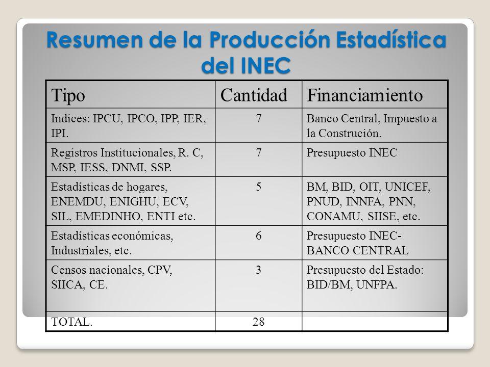 Resumen de la Producción Estadística del INEC