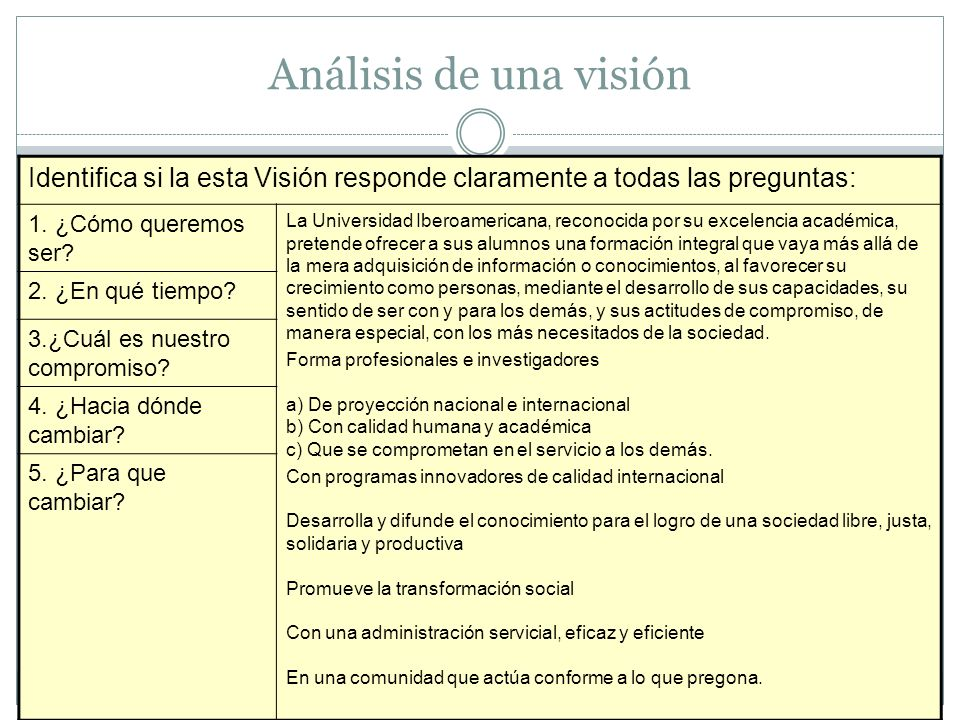 Análisis de una visión Identifica si la esta Visión responde claramente a todas las preguntas: 1. ¿Cómo queremos ser