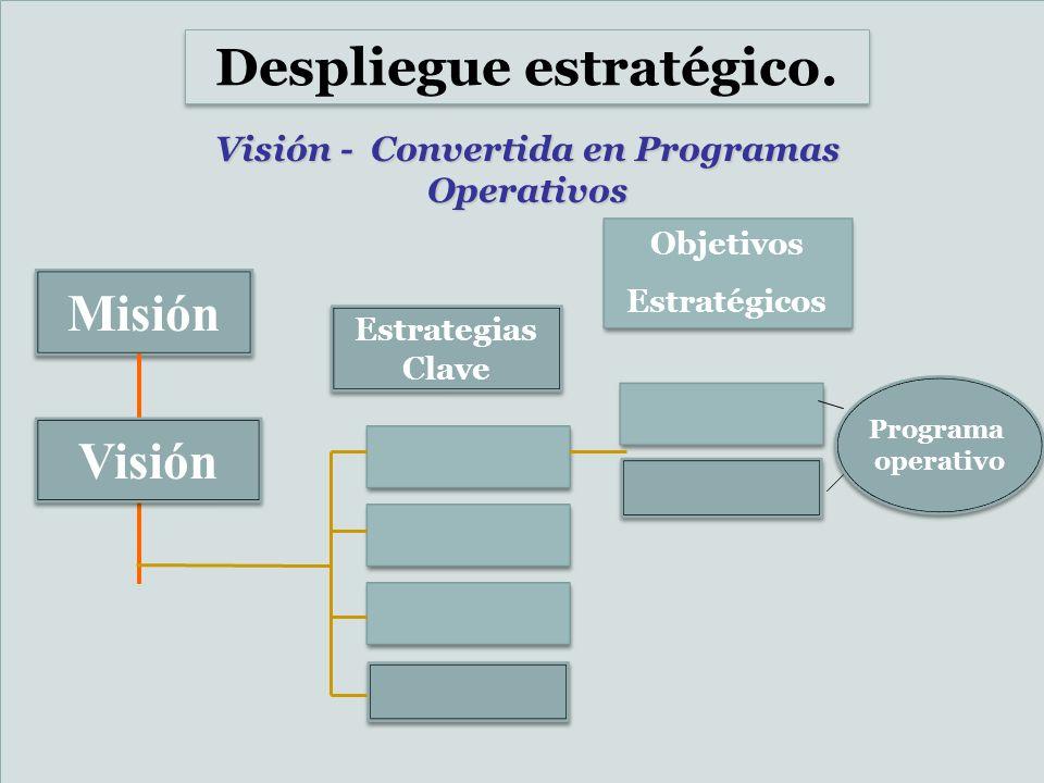 Despliegue estratégico. Visión - Convertida en Programas Operativos