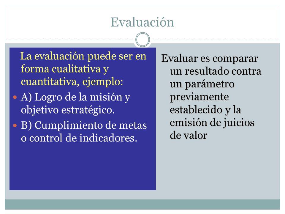 Evaluación La evaluación puede ser en forma cualitativa y cuantitativa, ejemplo: A) Logro de la misión y objetivo estratégico.