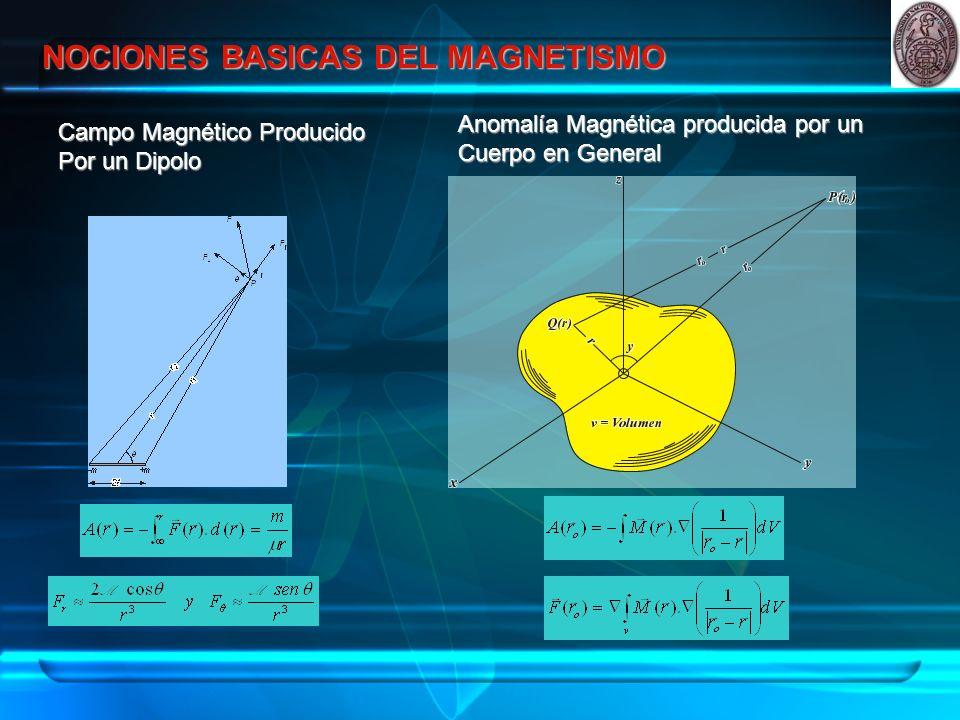 NOCIONES BASICAS DEL MAGNETISMO