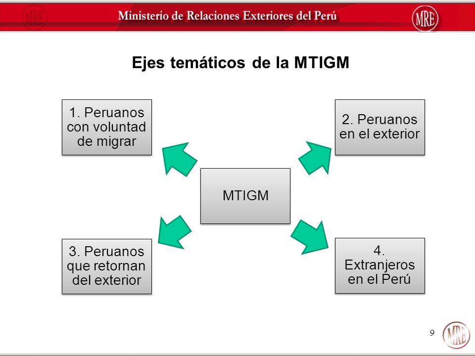 Ejes temáticos de la MTIGM
