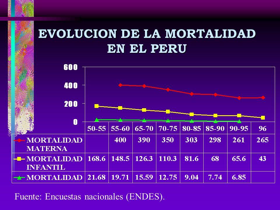 EVOLUCION DE LA MORTALIDAD EN EL PERU