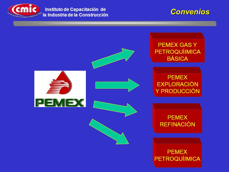 Convenios PEMEX GAS Y PETROQUÍIMICA BÁSICA
