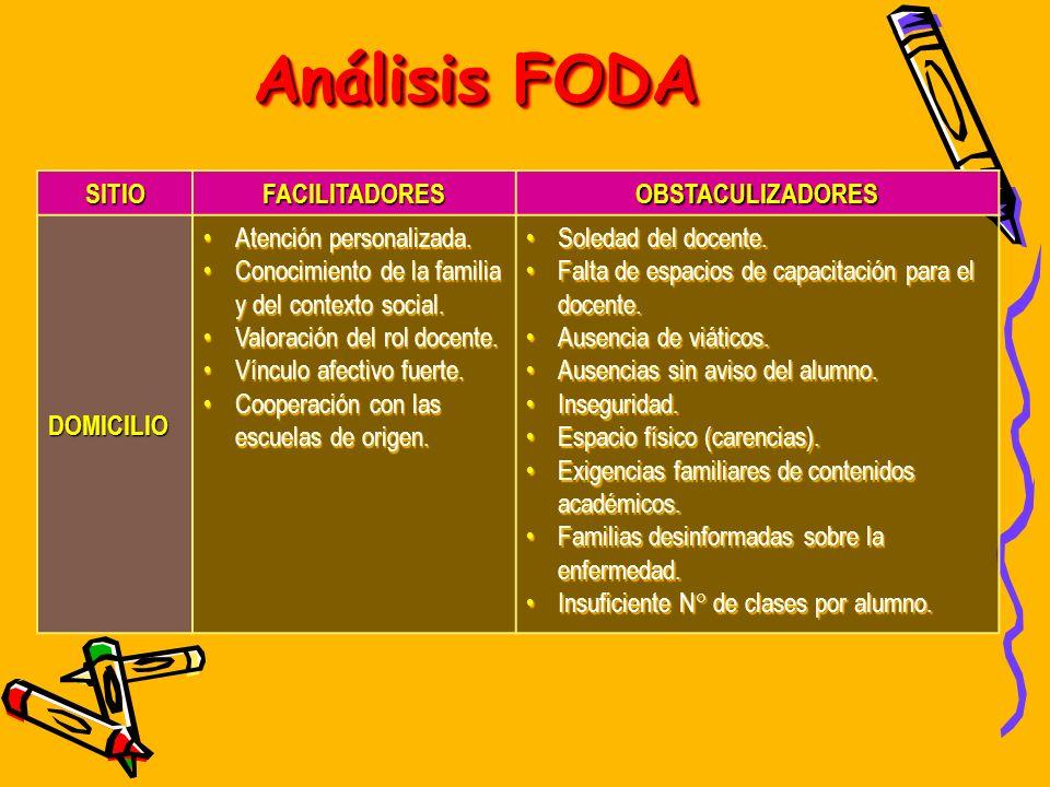 Análisis FODA SITIO FACILITADORES OBSTACULIZADORES DOMICILIO