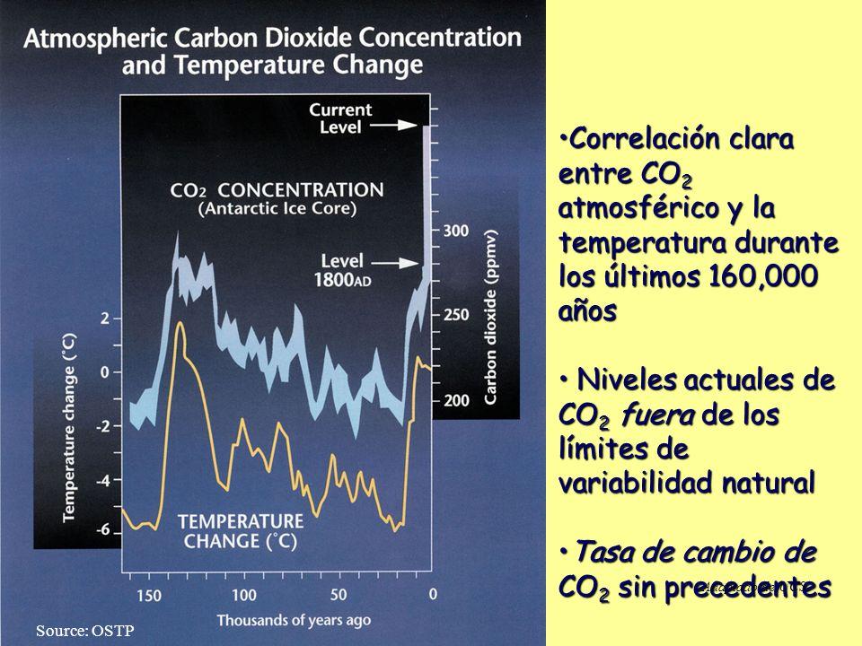 Niveles actuales de CO2 fuera de los límites de variabilidad natural