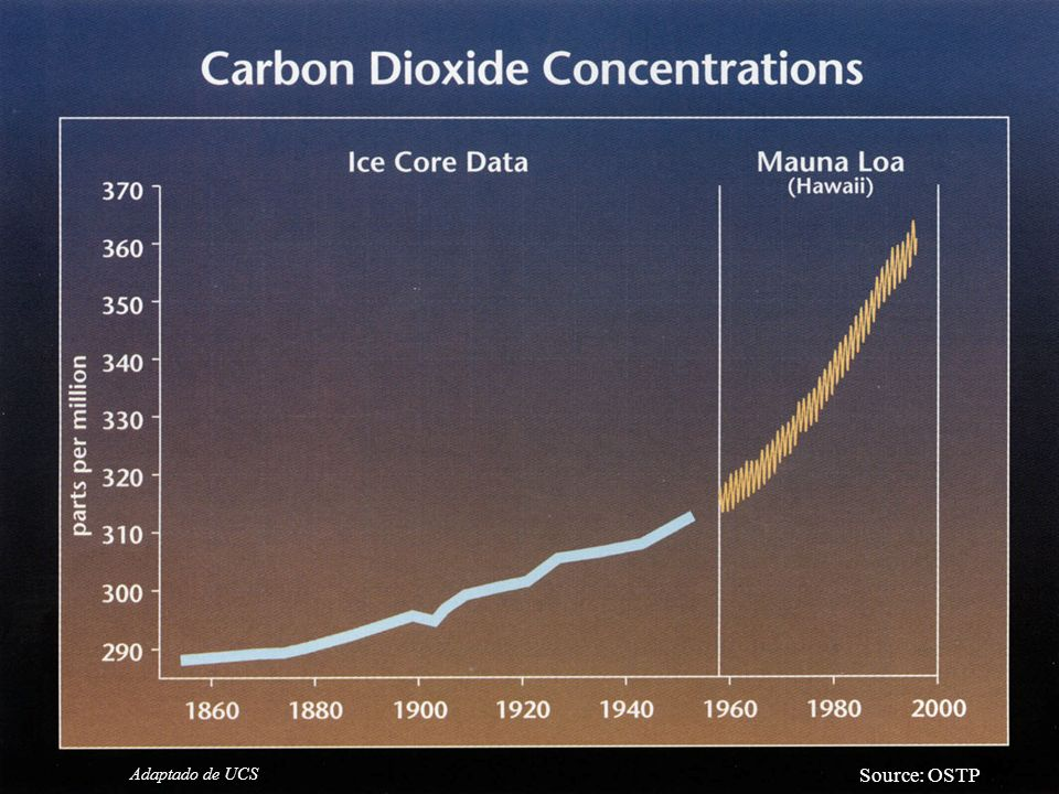 Source: OSTP Atmospheric CO2 Concentrations Are Increasing