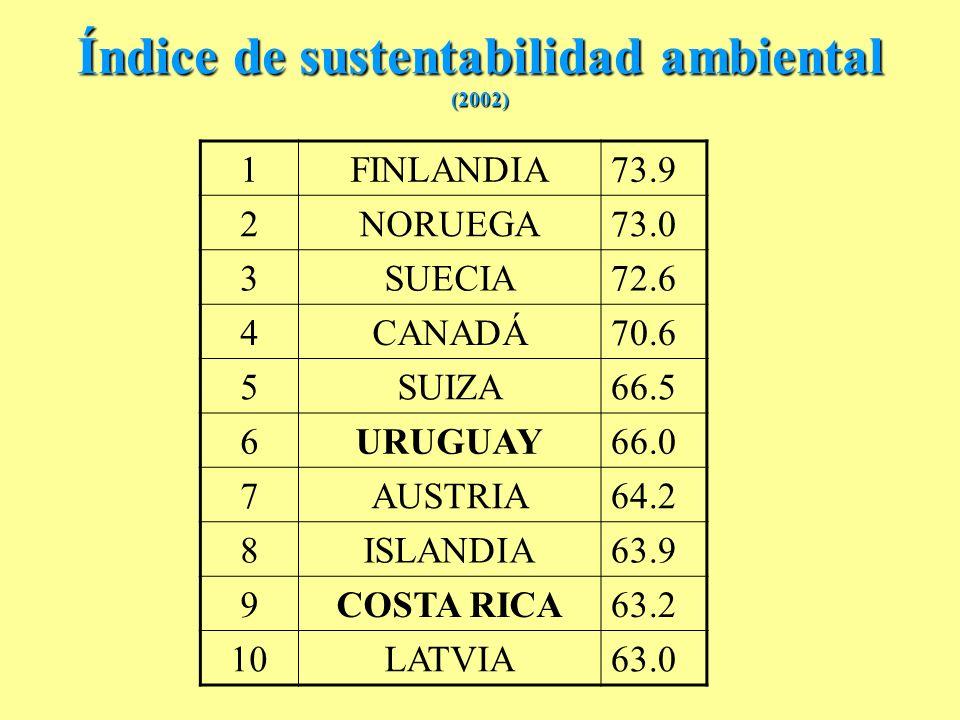 Índice de sustentabilidad ambiental (2002)