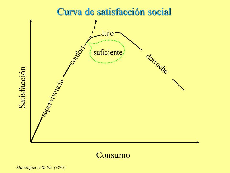 Curva de satisfacción social