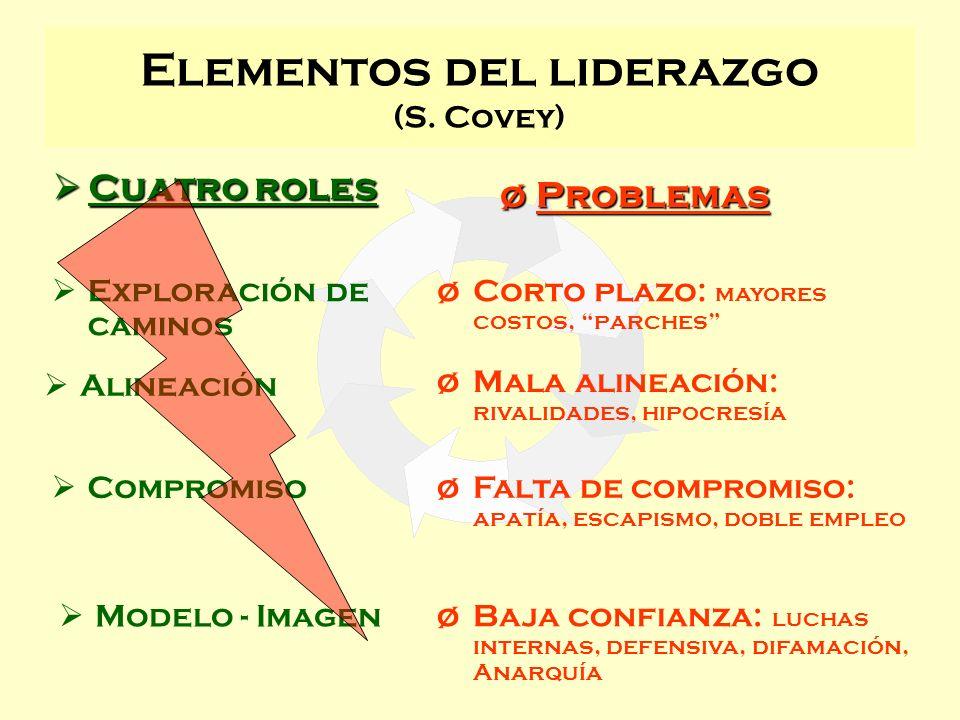 Elementos del liderazgo (S. Covey)