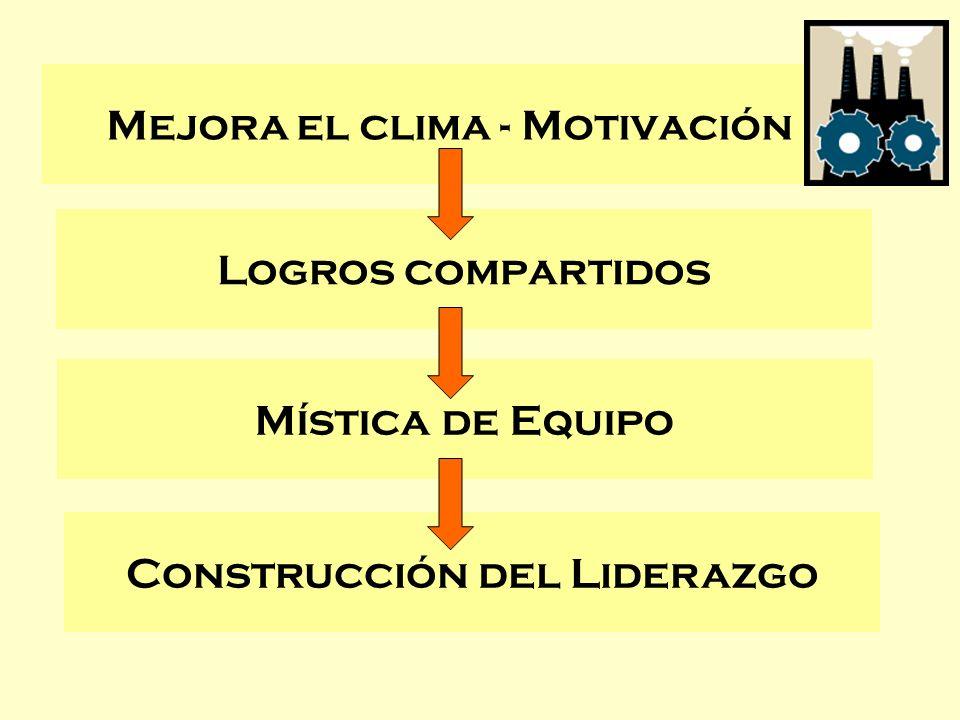 Mejora el clima - Motivación