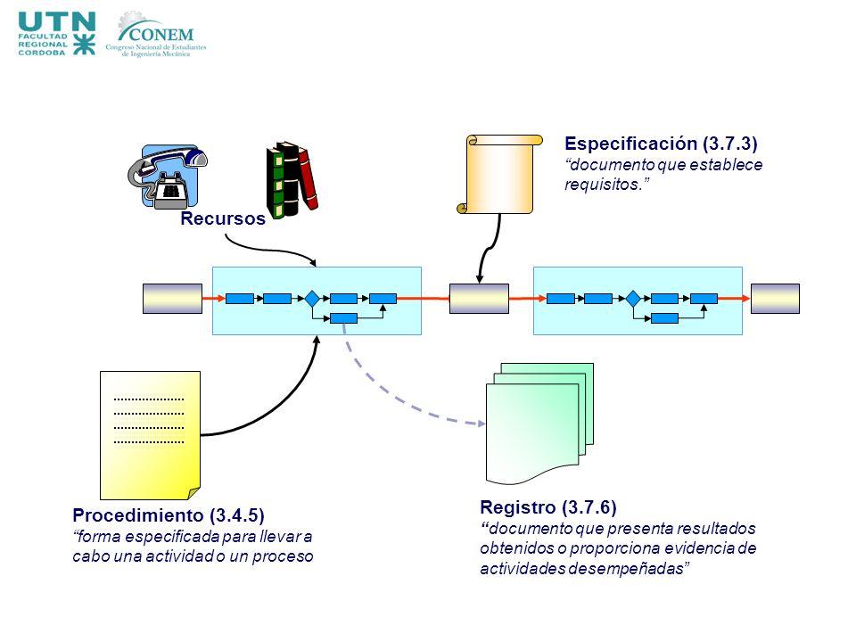Especificación (3.7.3) Recursos Registro (3.7.6) Procedimiento (3.4.5)