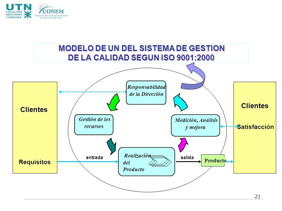 MODELO DE UN DEL SISTEMA DE GESTION DE LA CALIDAD SEGUN ISO 9001:2000
