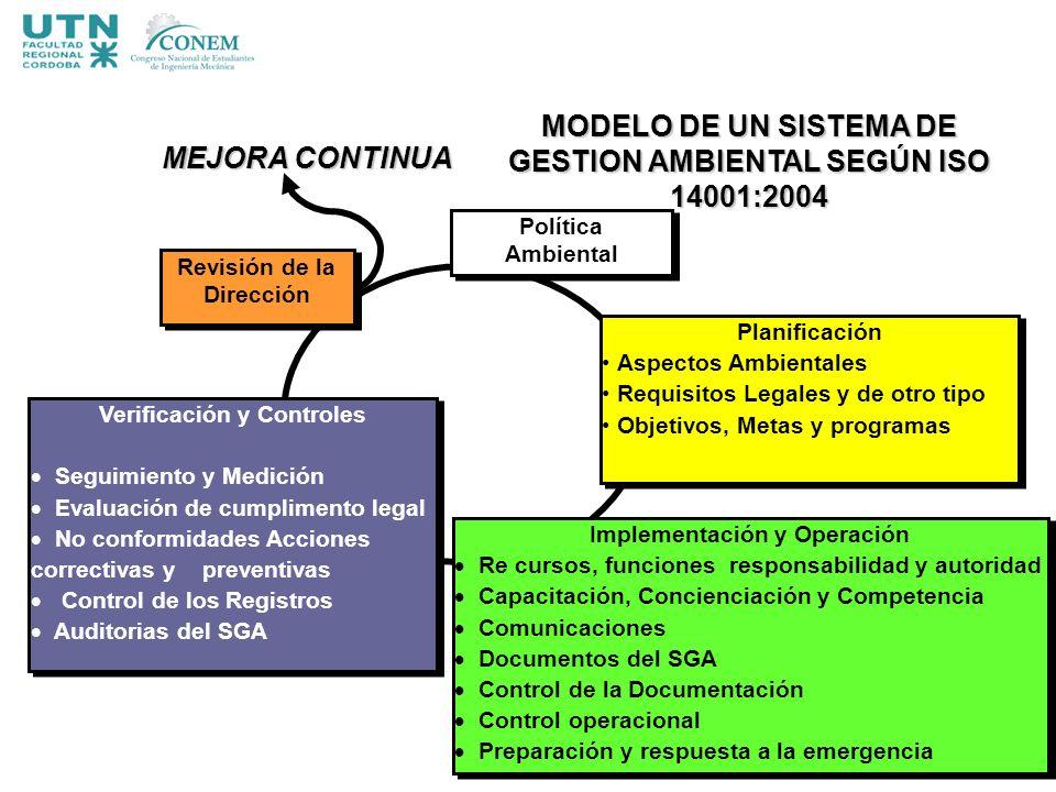 MODELO DE UN SISTEMA DE GESTION AMBIENTAL SEGÚN ISO 14001:2004