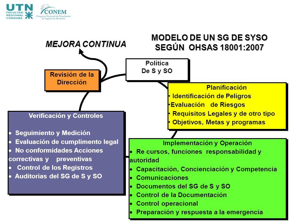 MODELO DE UN SG DE SYSO SEGÚN OHSAS 18001:2007