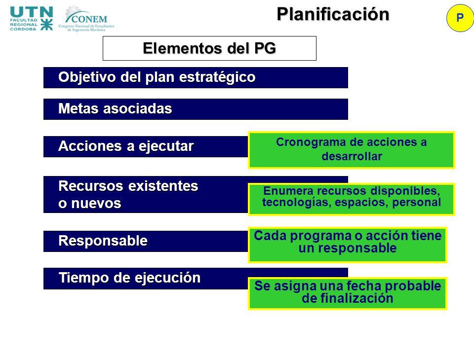Planificación Elementos del PG Objetivo del plan estratégico