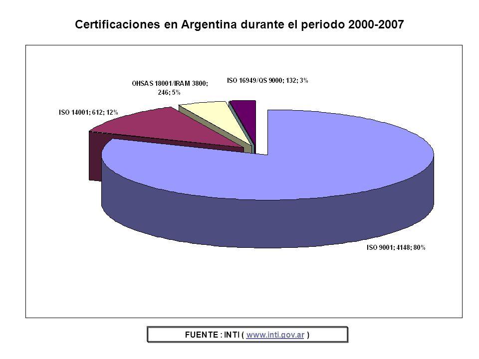 Certificaciones en Argentina durante el periodo 2000-2007