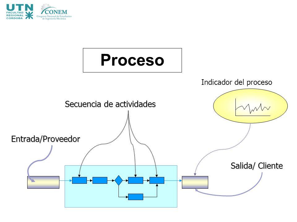 Proceso Secuencia de actividades Entrada/Proveedor Salida/ Cliente