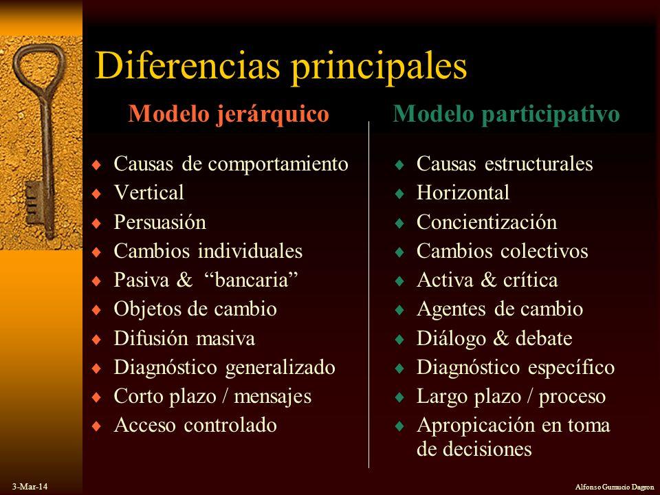 Diferencias principales