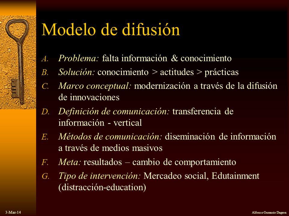 Modelo de difusión Problema: falta información & conocimiento