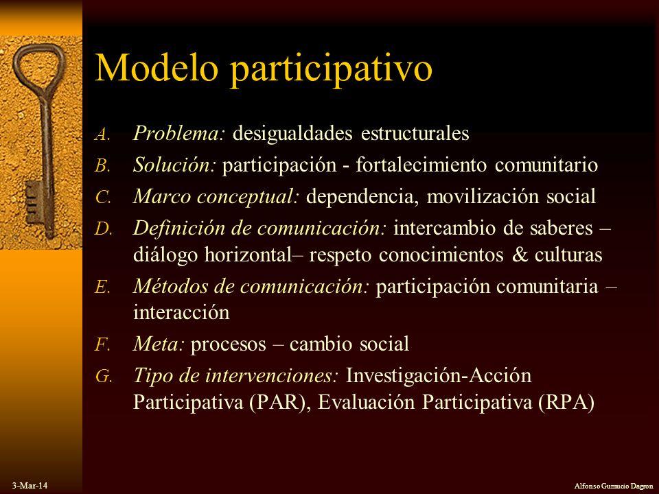 Modelo participativo Problema: desigualdades estructurales