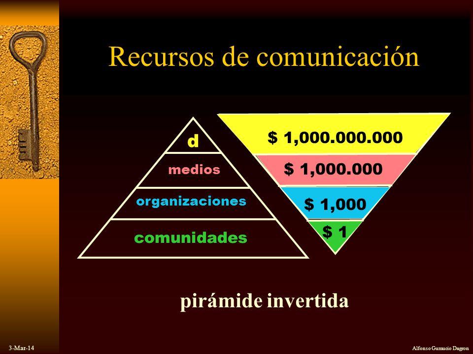 Recursos de comunicación