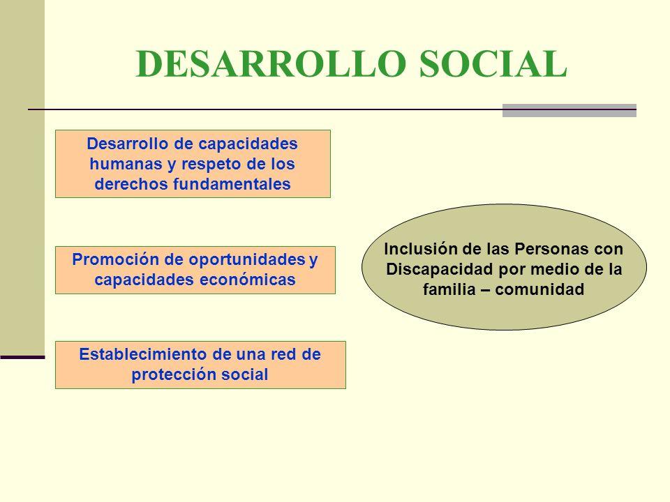 DESARROLLO SOCIAL Desarrollo de capacidades humanas y respeto de los derechos fundamentales.