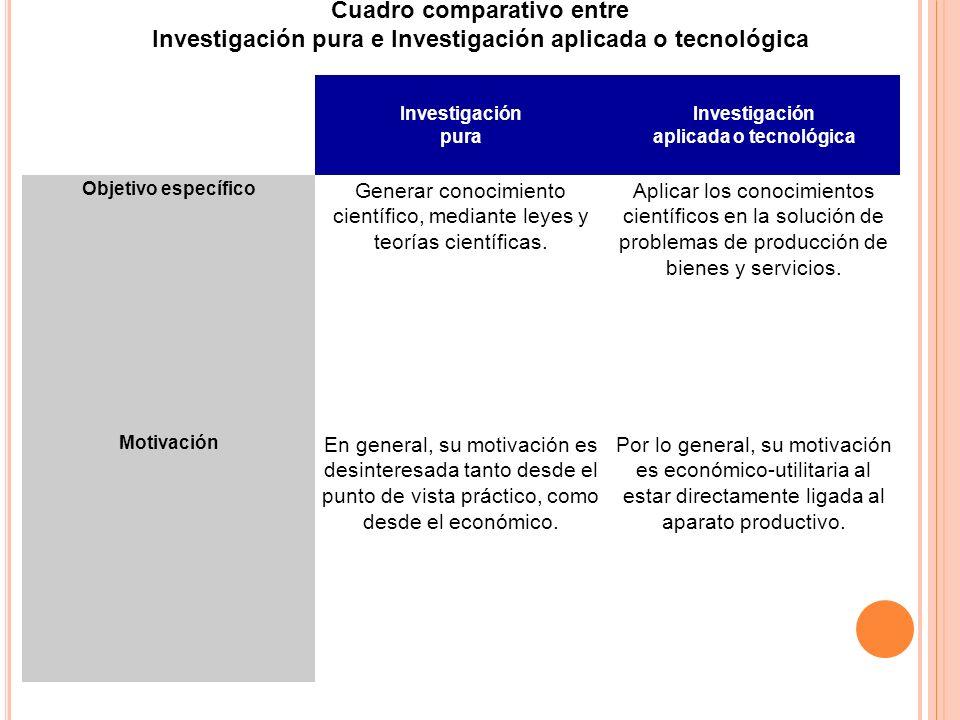 Investigación aplicada o tecnológica