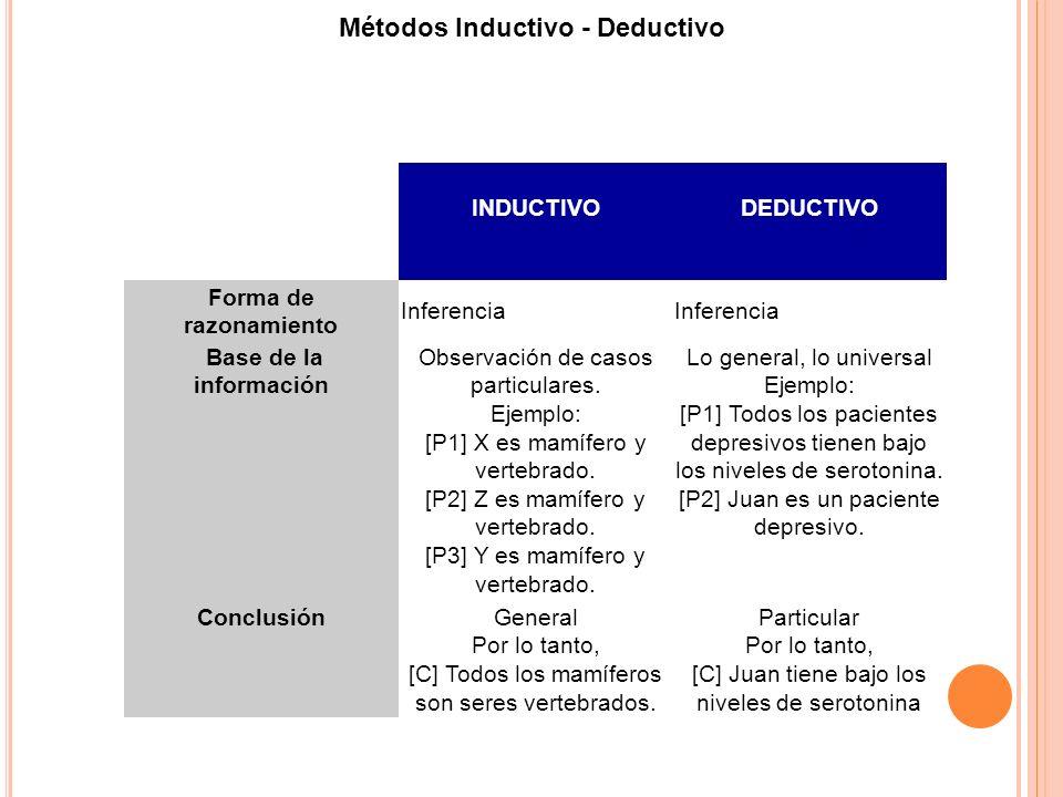 Métodos Inductivo - Deductivo