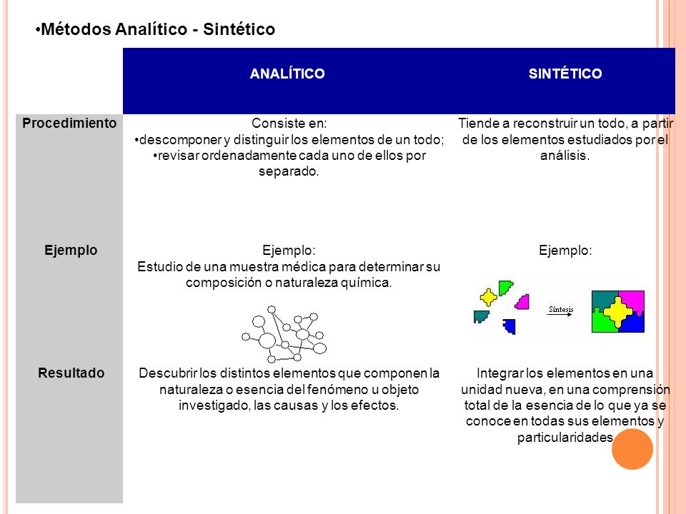 Métodos Analítico - Sintético