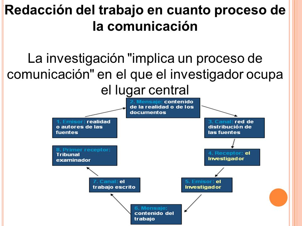 Redacción del trabajo en cuanto proceso de la comunicación