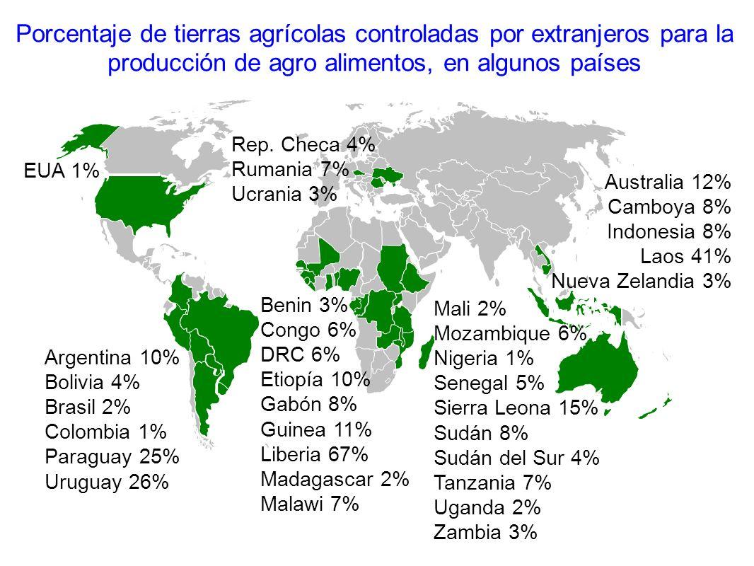 Porcentaje de tierras agrícolas controladas por extranjeros para la producción de agro alimentos, en algunos países