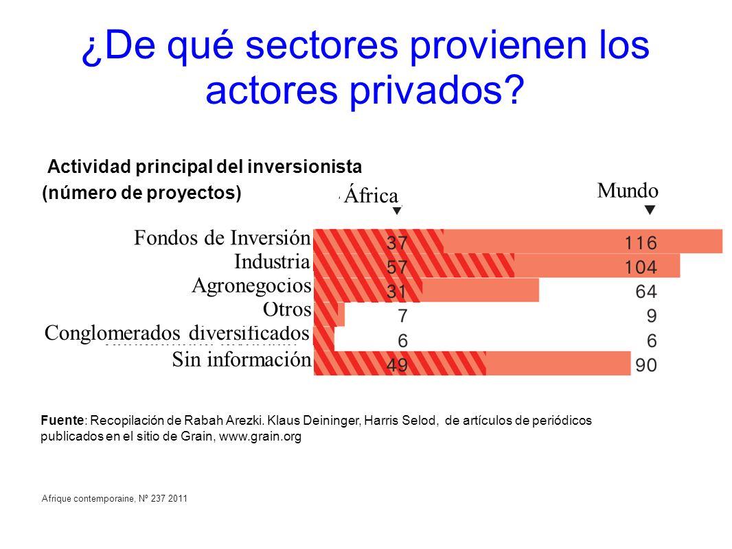 ¿De qué sectores provienen los actores privados