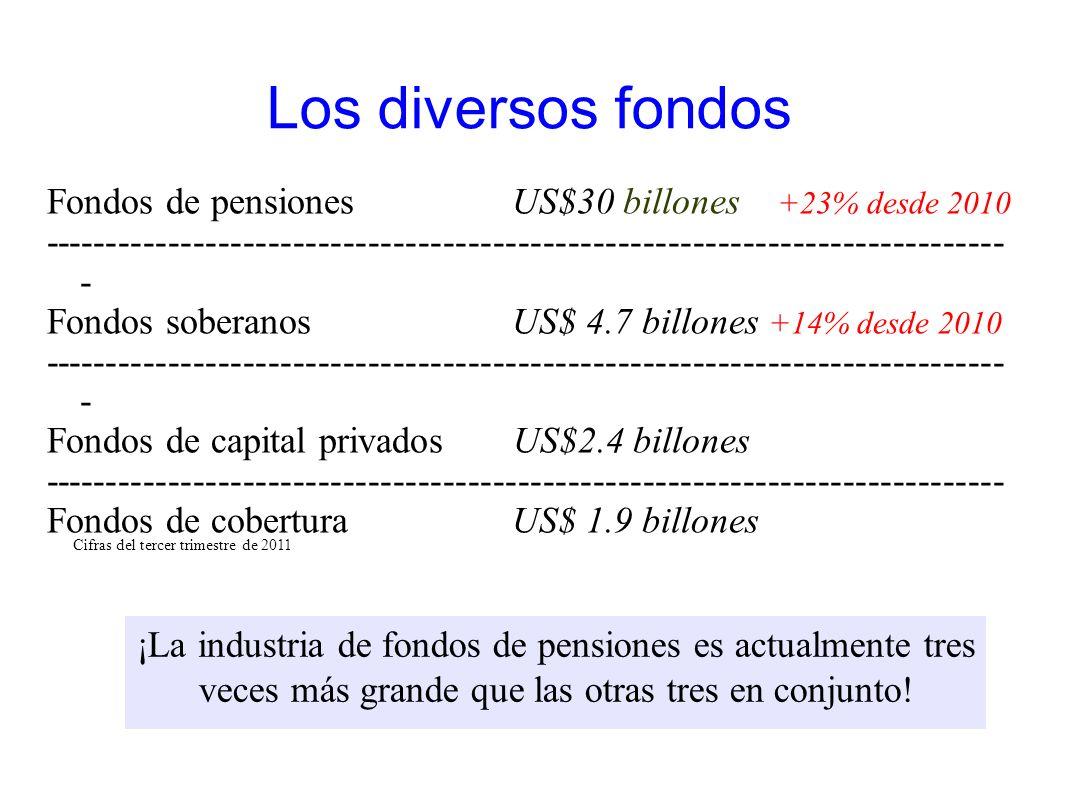 Los diversos fondos Fondos de pensiones US$30 billones +23% desde 2010