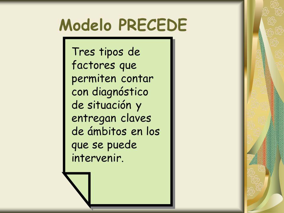Modelo PRECEDETres tipos de factores que permiten contar con diagnóstico de situación y entregan claves de ámbitos en los que se puede intervenir.