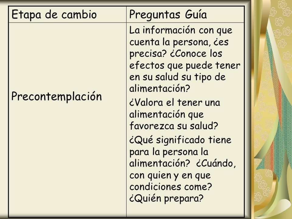 Etapa de cambio Preguntas Guía Precontemplación