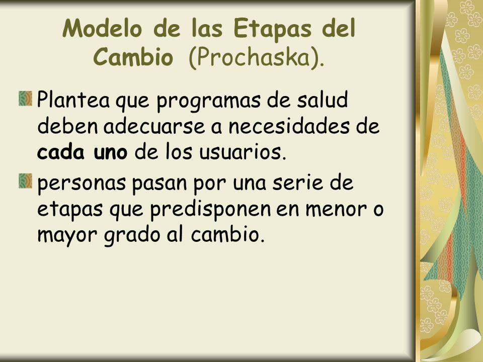 Modelo de las Etapas del Cambio (Prochaska).