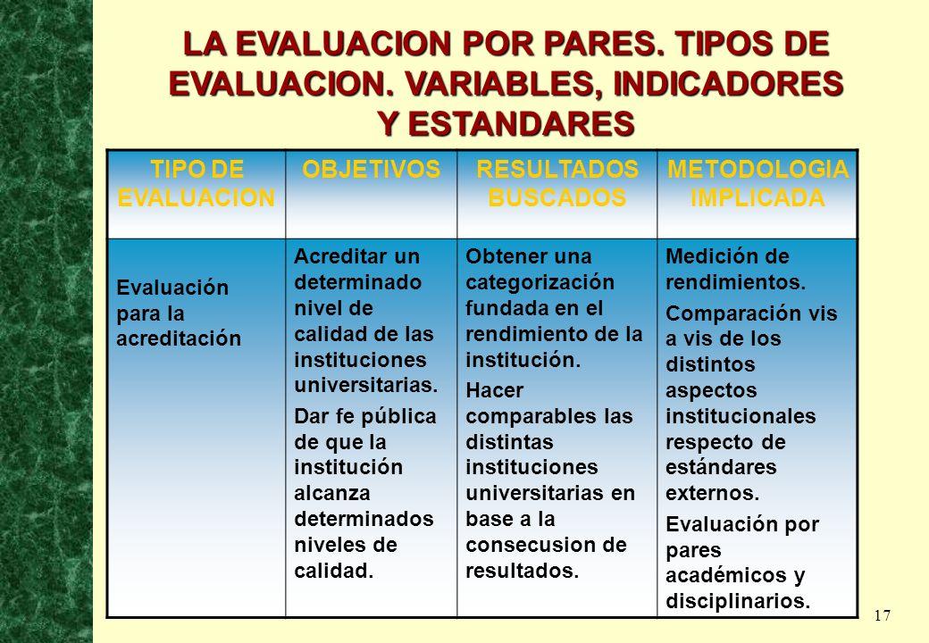 LA EVALUACION POR PARES. TIPOS DE EVALUACION. VARIABLES, INDICADORES