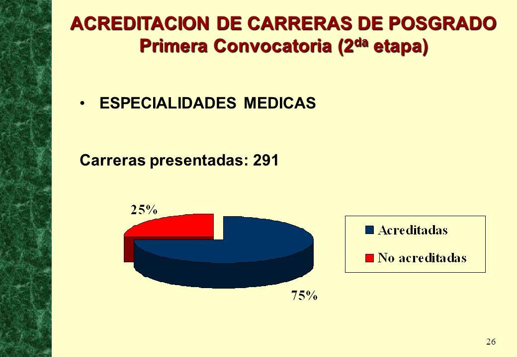 ACREDITACION DE CARRERAS DE POSGRADO Primera Convocatoria (2da etapa)