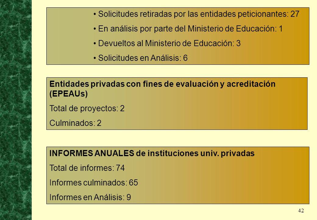 Solicitudes retiradas por las entidades peticionantes: 27