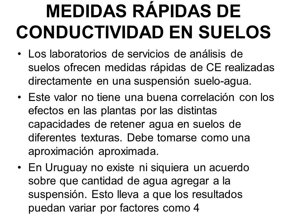 MEDIDAS RÁPIDAS DE CONDUCTIVIDAD EN SUELOS