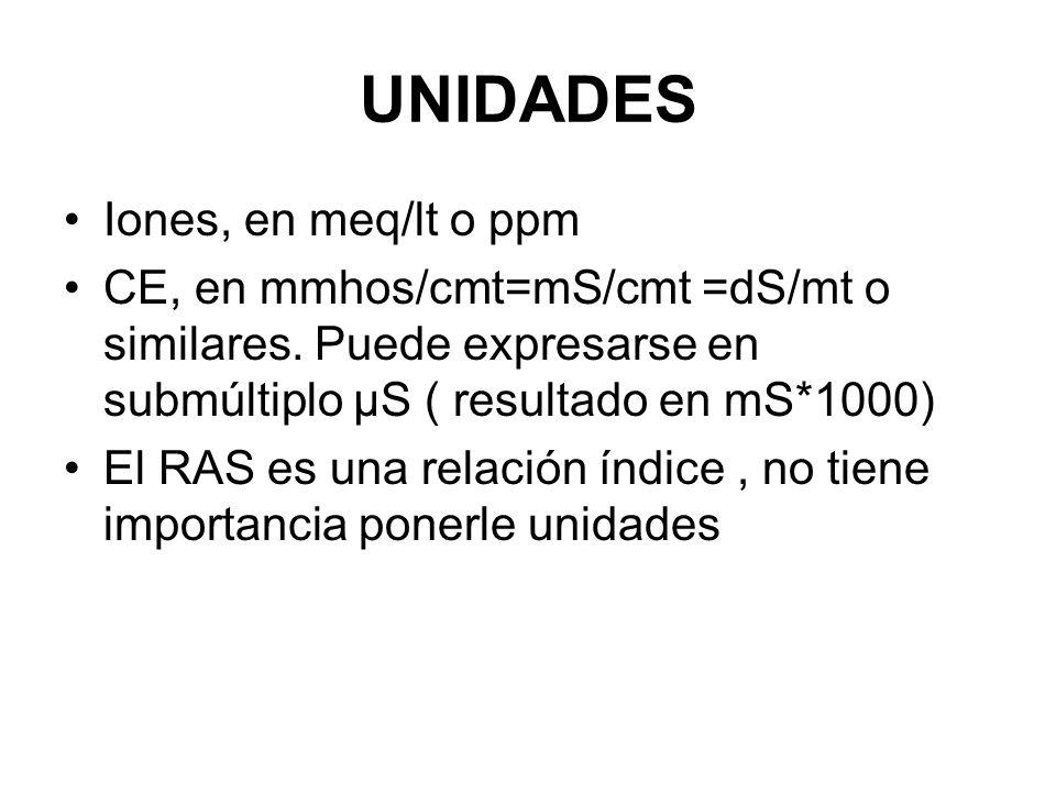 UNIDADES Iones, en meq/lt o ppm